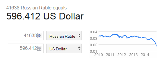 ruble to usd conversion