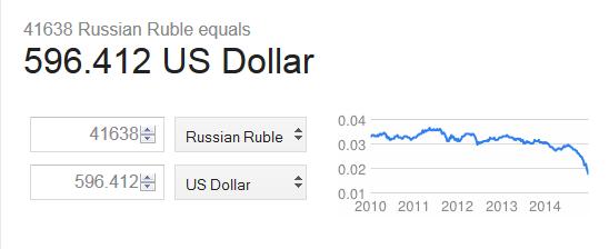 ruble to usd conversion